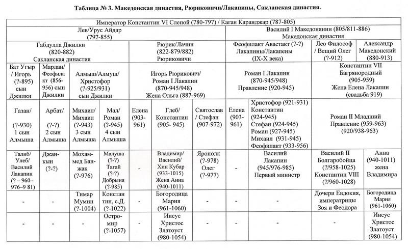 Македонской династии и