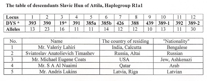 Slav True Russian Name